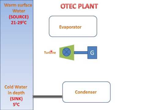 LEARN AND GROW !! OCEAN THERMAL ENERGY CONVERSION(OTEC PLANT) !