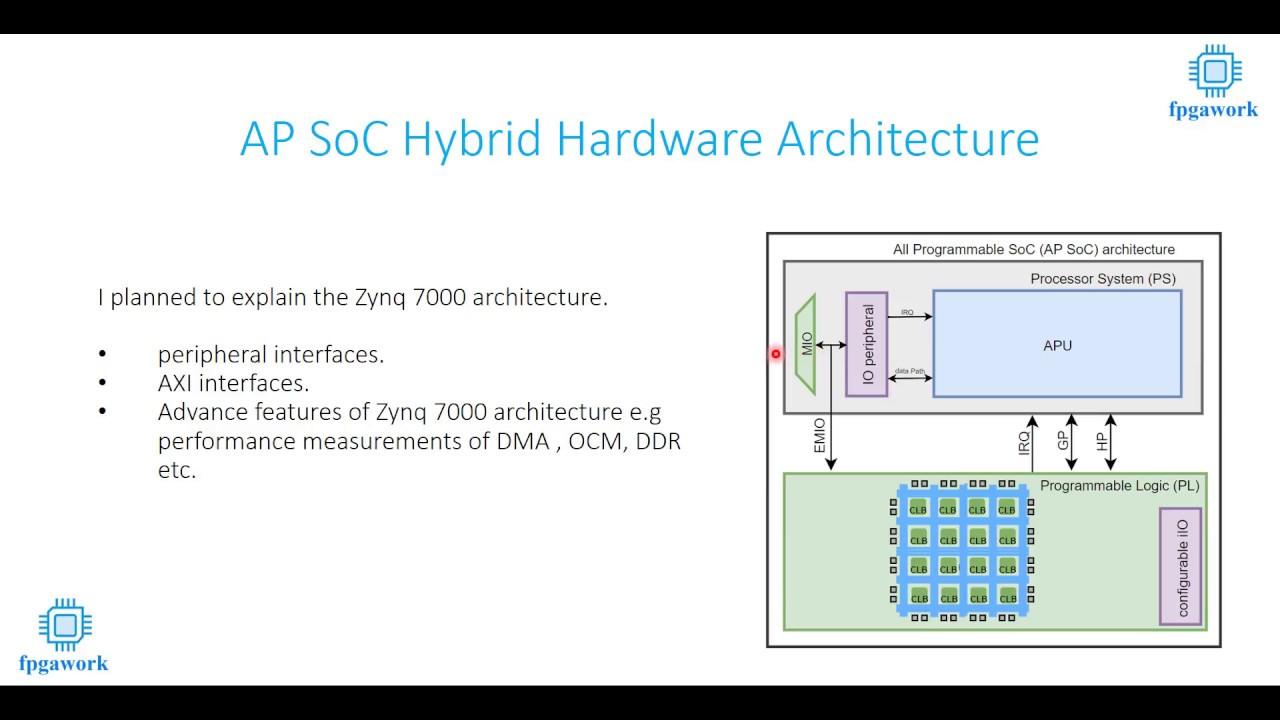AP SoC (Zynq 7000) Hybrid Hardware Architecture Basics