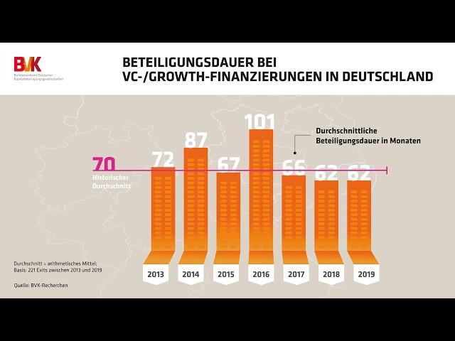 Beteiligungsdauer bei VC-/Growth-Finanzierungen in Deutschland