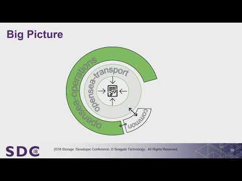 SDC 2018 - What's better than sg3_utils, hdparm, sdparm? - YouTube