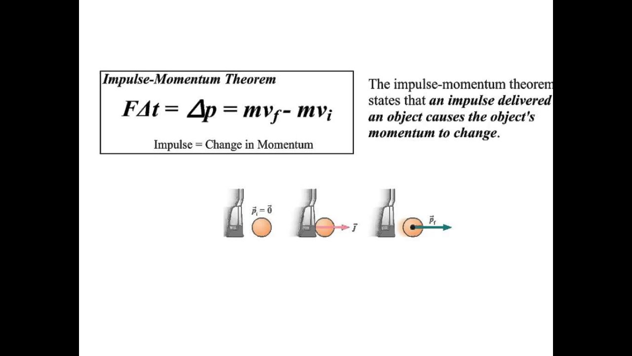 Image Gallery Impulse-momentum Theorem