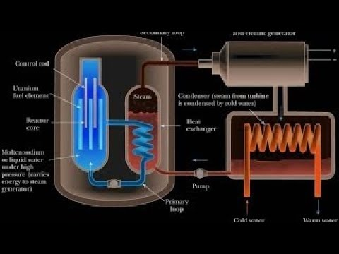 The Best Documentary Ever - HOW IT WORKS: The Atomic Reactor ()