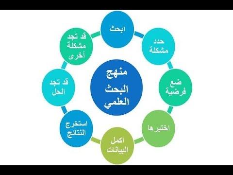 التصميم التجريبي ذي الضبط المحكم إعداد الطالب الباحث أحمد علوان شبرم Youtube