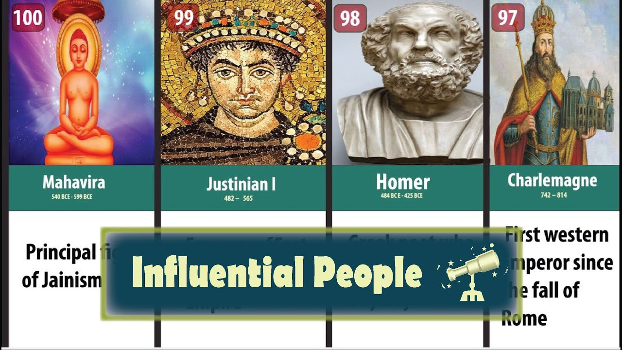 Download The Top 100 Most Influential People of All Time