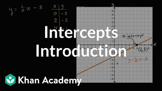 Introduction To Intercepts