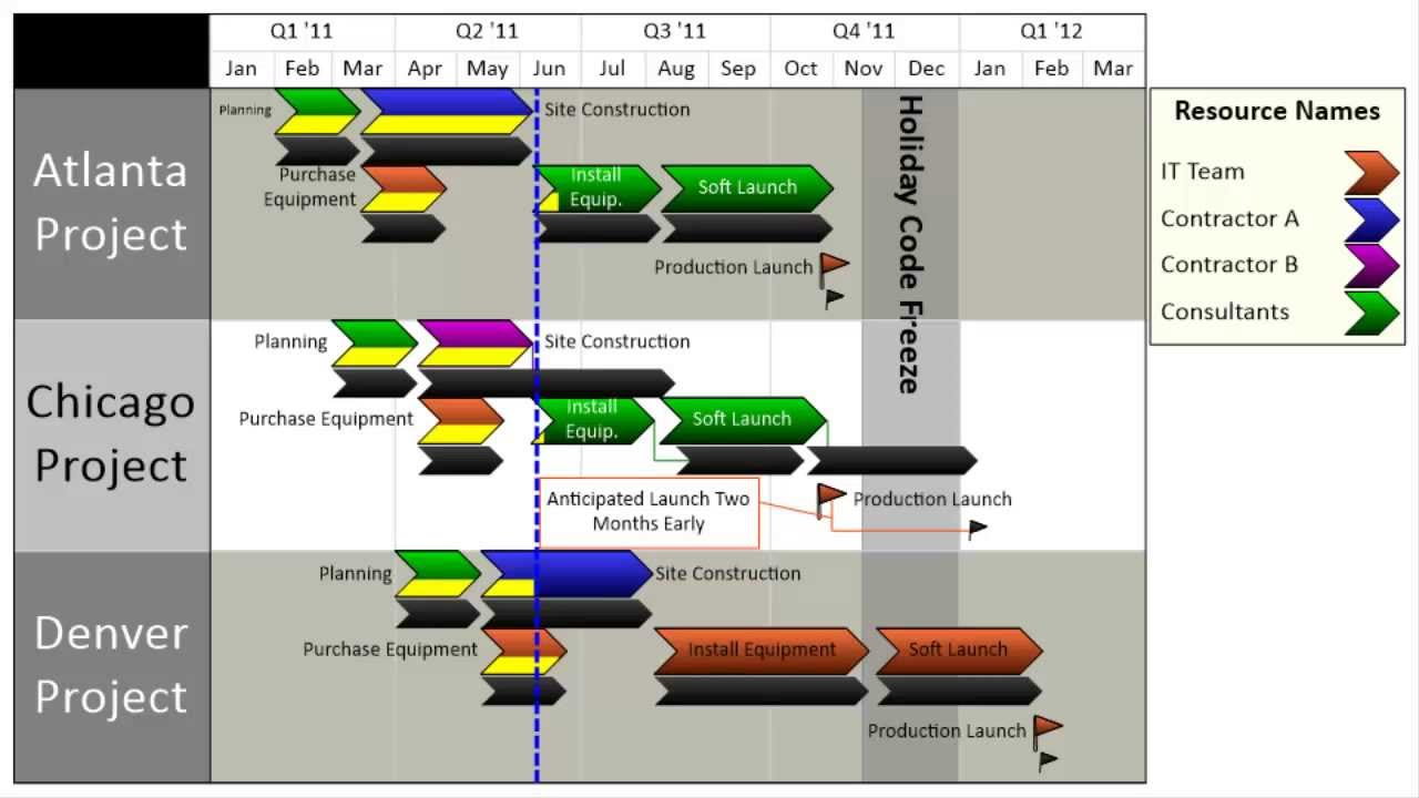 Process Flow Chart Template Excel Diagram Using