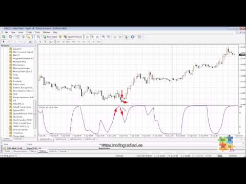 Schaff Trend Cycle (www tradingunited es) - YouTube