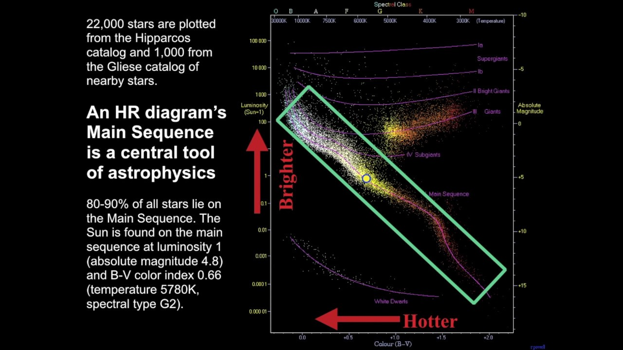 hertzsprung russell diagram activity 1998 honda accord ignition wiring astronomy lesson 55 the youtube