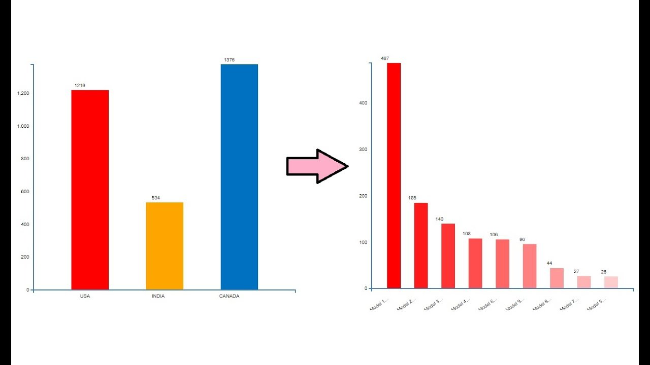 D3JS Interactive Bar Chart - Part 3 (Data Drill Down In Bar Chart with  D3 JS)