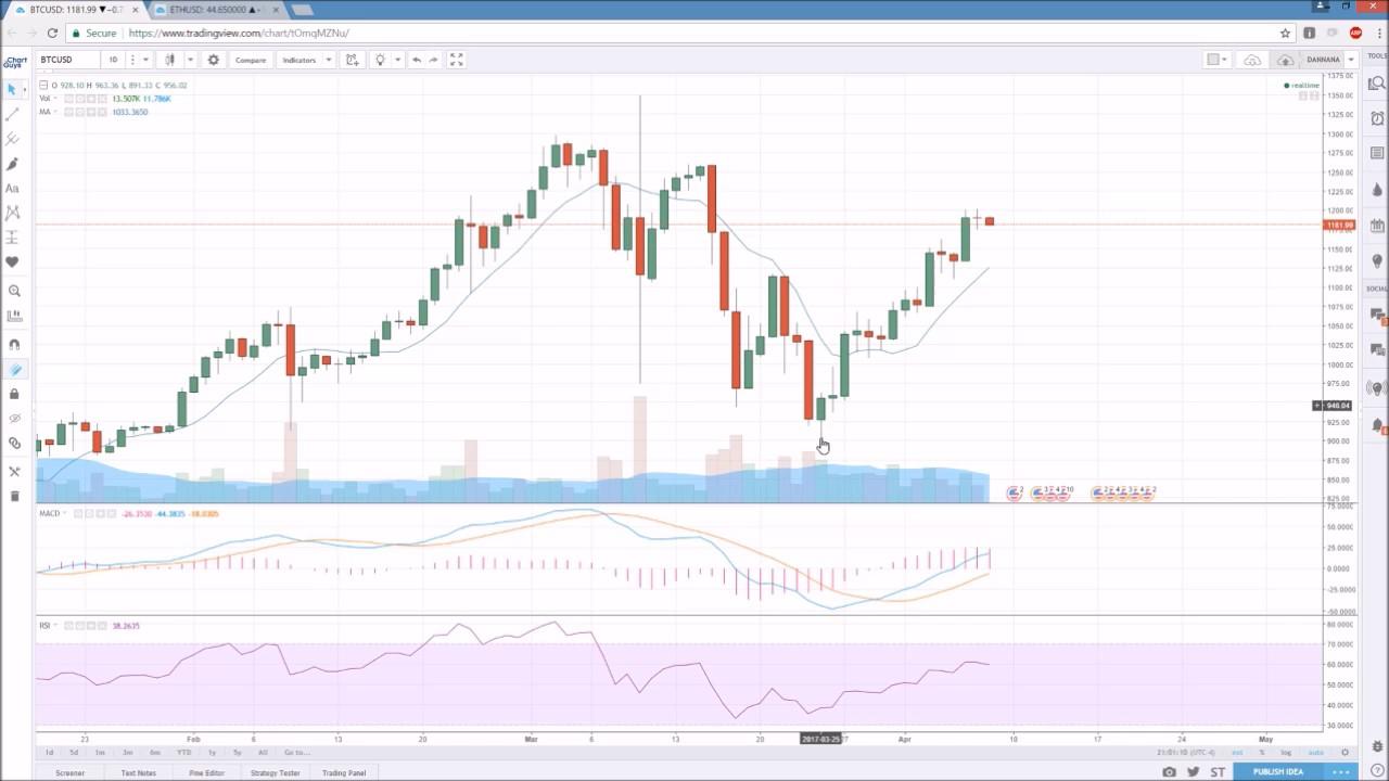 Bitcoin Ethereum Technical Analysis Chart 4/7/2017 by ChartGuys com
