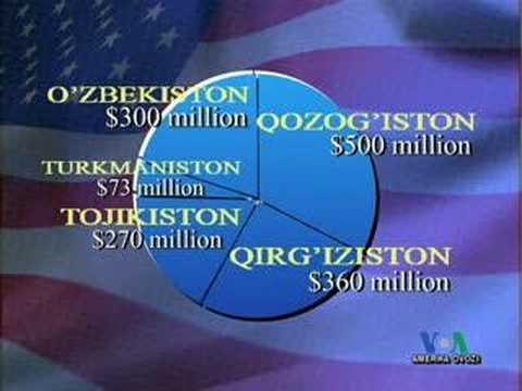 US Aid to Uzbekistan, AQShning O'zbekistonga yordami