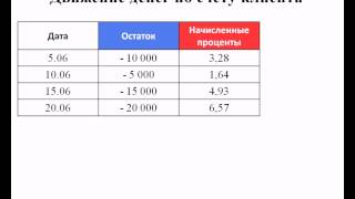видео Овердрафт і відсотки по овердрафту