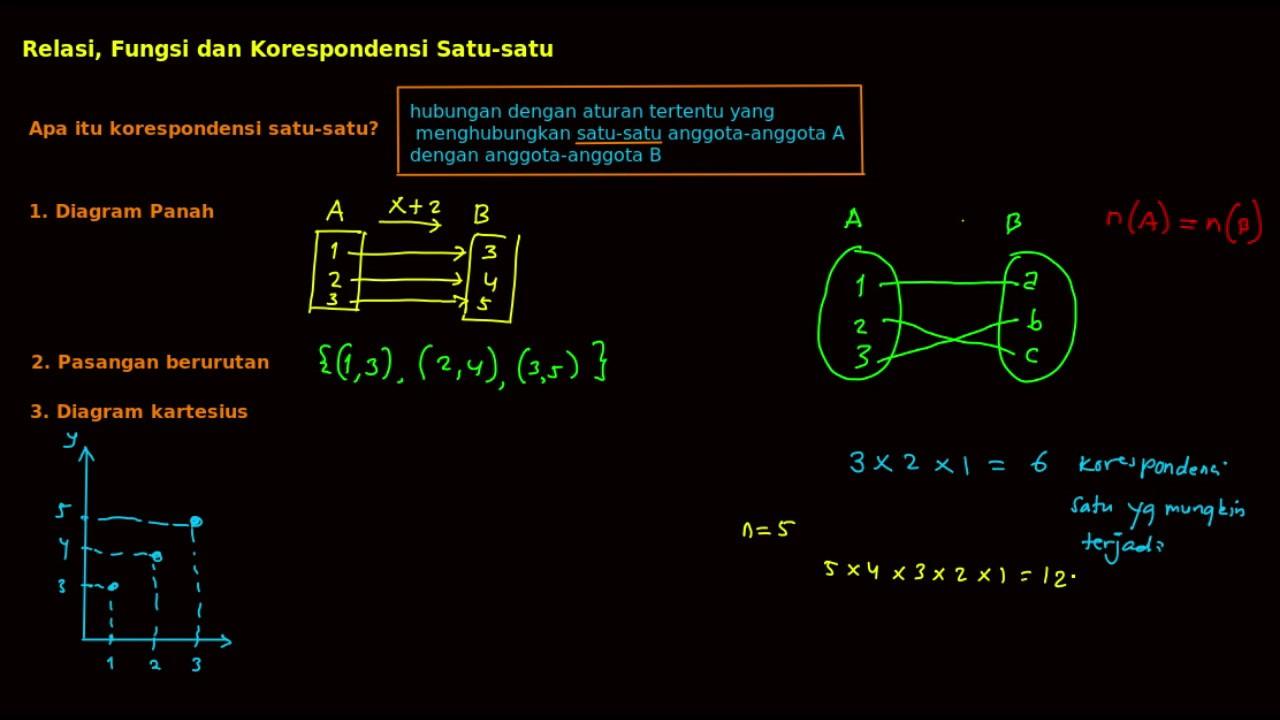 Relasi fungsi3 konsep ttg korespondensi satu2 youtube relasi fungsi3 konsep ttg korespondensi satu2 ccuart Image collections