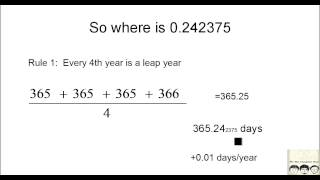 Concept of Leap Year
