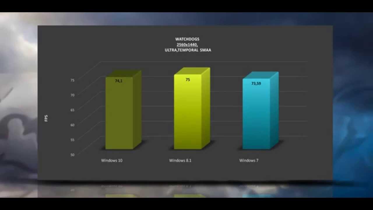 Windows 10 Vs Win 8 1 Vs Win 7 - Gtx 980   On 4790k