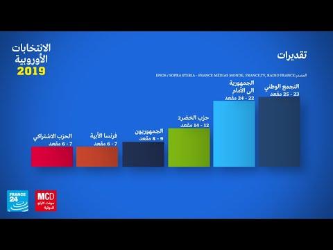 اليمين المتطرف يتصدر التقديرات الأولية لنتائج الانتخابات الأوروبية في فرنسا  - نشر قبل 3 ساعة