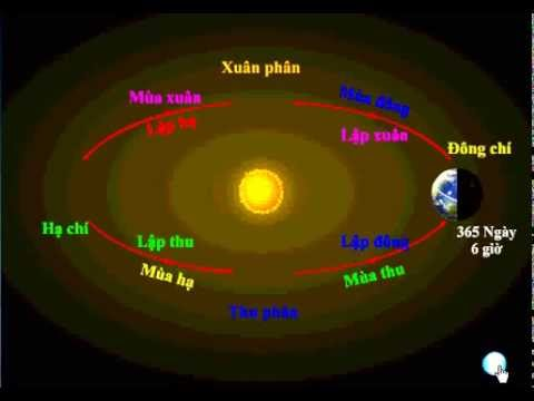 Sự chuyển động của trái đất xoay quanh hệ mặt trời, Mô hình 2D