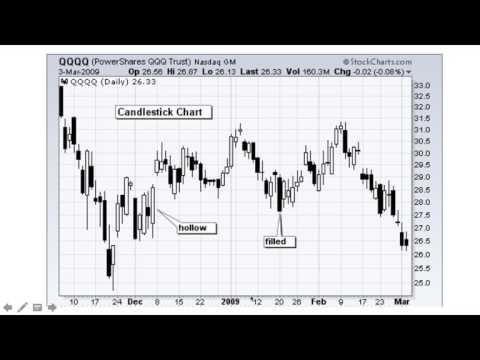 Financial Math | Stock Bar & Candlestick Chart Analysis