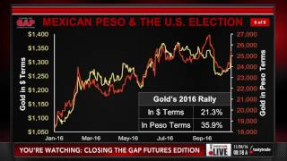 The US Election and Futures Trading Strategies  | Closing the Gap: Futures Edition