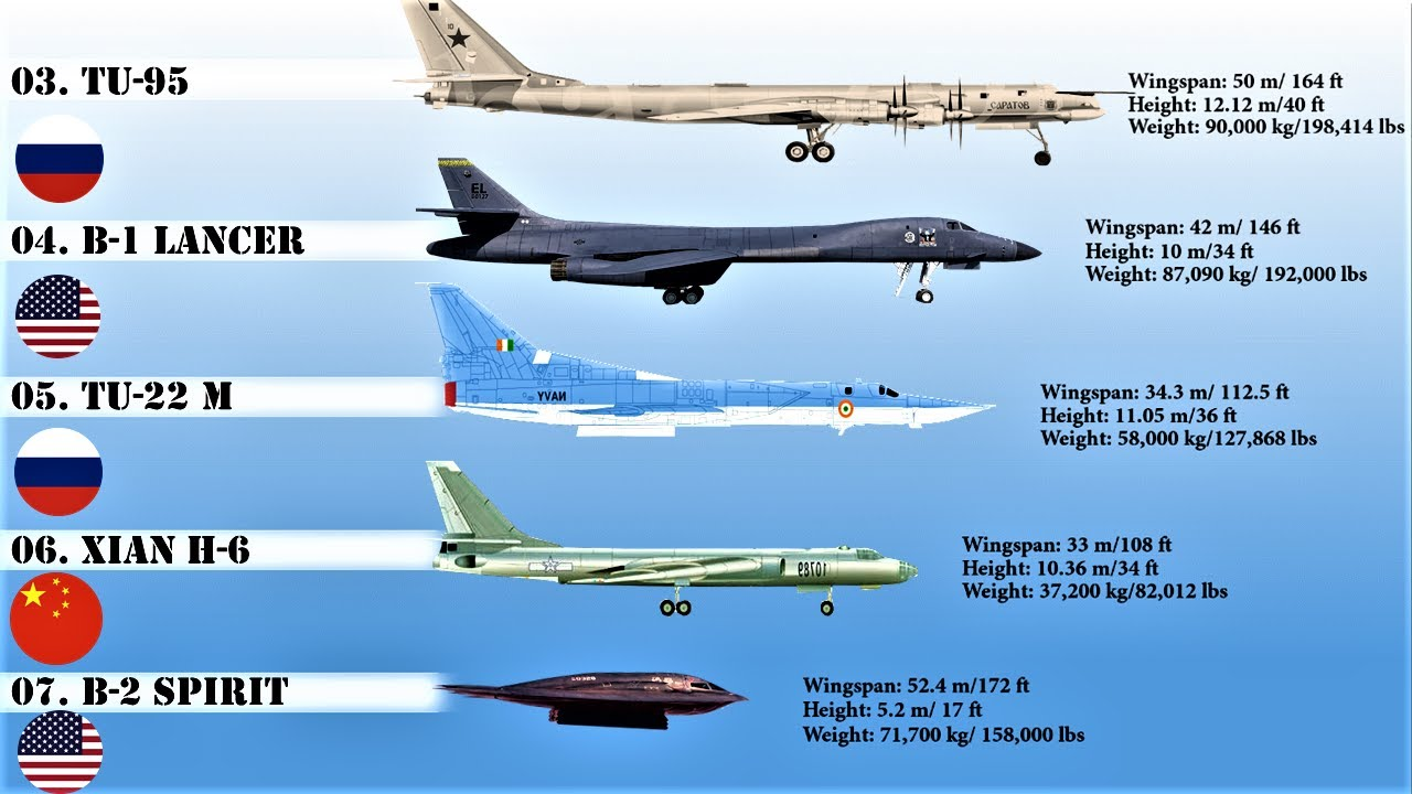 Largest Biggest Strategic Bombers In The World 2020 Active
