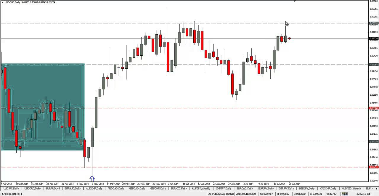How to trade forex without indicators