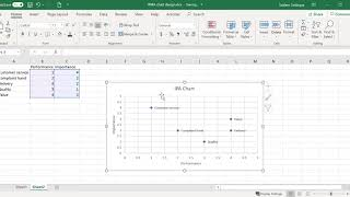 Importance-Performance Analysis with 4 quadrant chart design in Excel