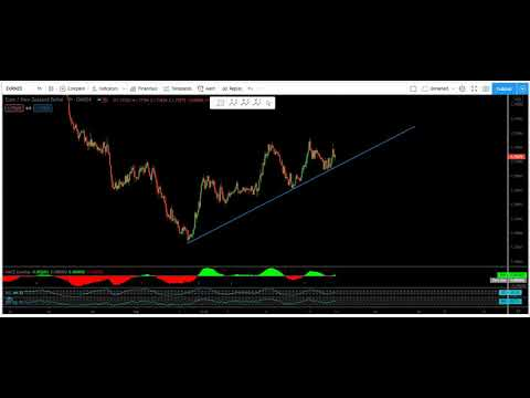 EUR/NZD Technical Analysis For The Week Of September 14, 2020 EURNZD