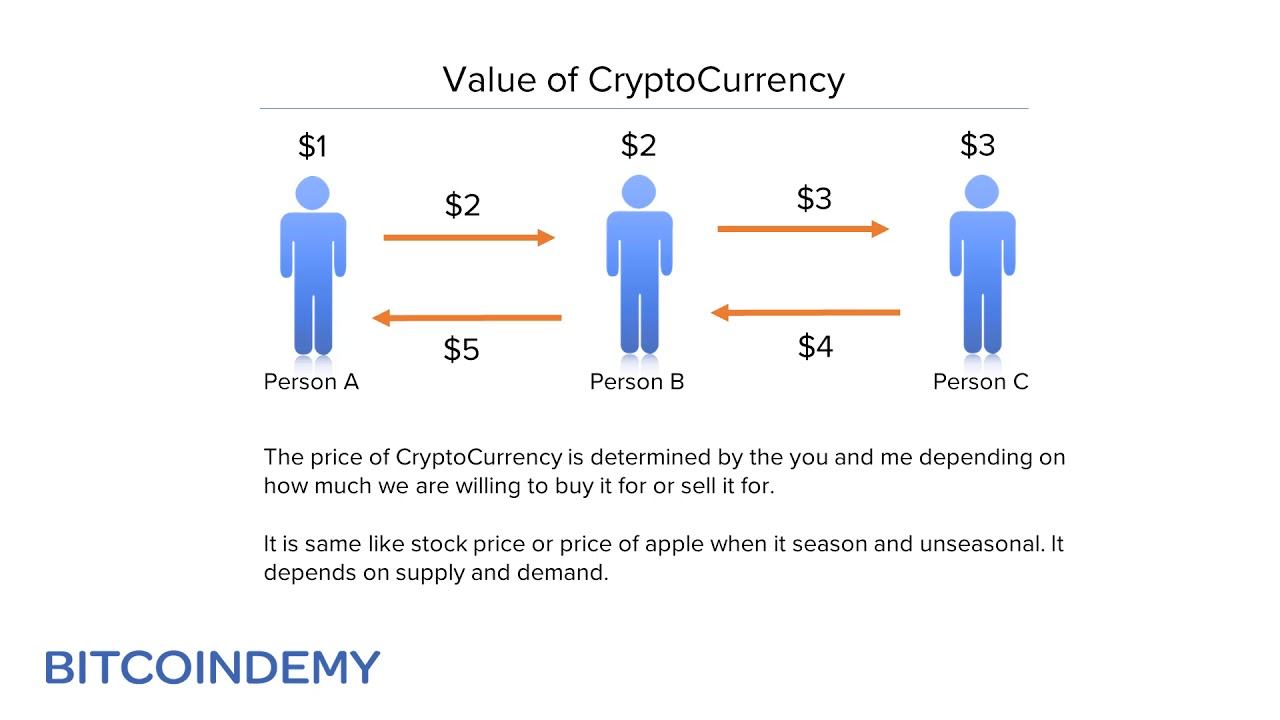how the price of cryptocurrencies decided