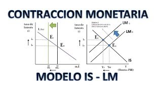 CONTRACCION MONETARIA - MODELO IS LM