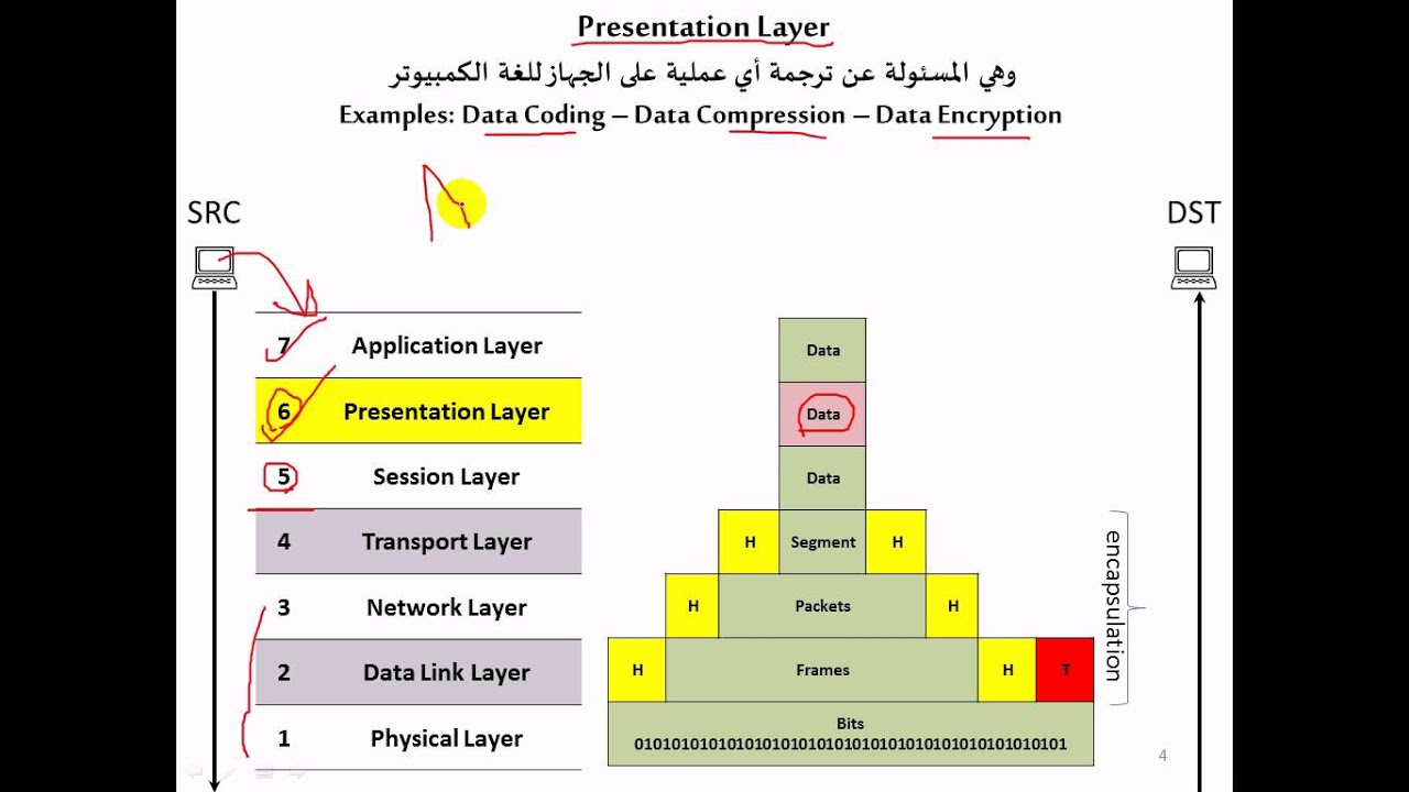physical layer of osi model The physical layer is the first layer (layer 1) of the seven-layer osi model the physical layer is the lowest layer in the seven-layer osi model the physical layer consists of the basic networking hardware transmission technologies of a network.