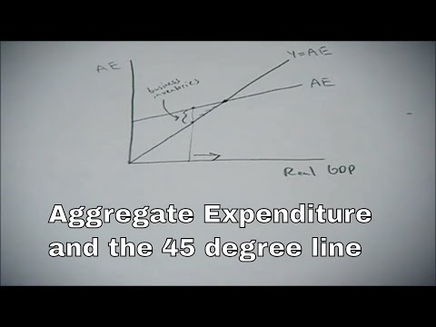 Aggregate Expenditure and the 45 degree line