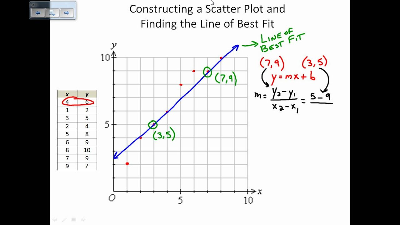 Drawing Lines From Equations : Scatter plots and lines of best fit by hand youtube