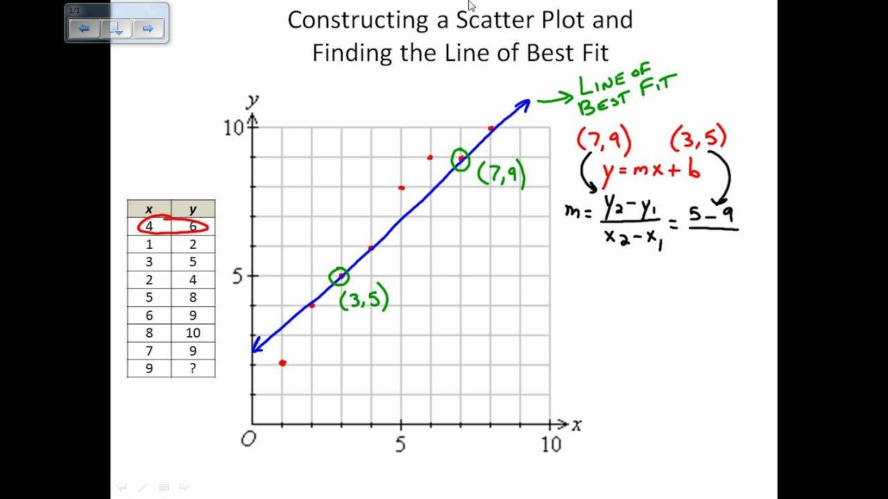 plot line diagram