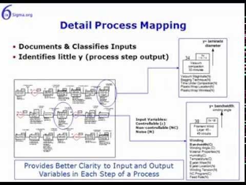 Process Mapping | Six Sigma Study Guide