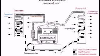 Принцип работы кондиционера(, 2013-01-02T18:18:19.000Z)
