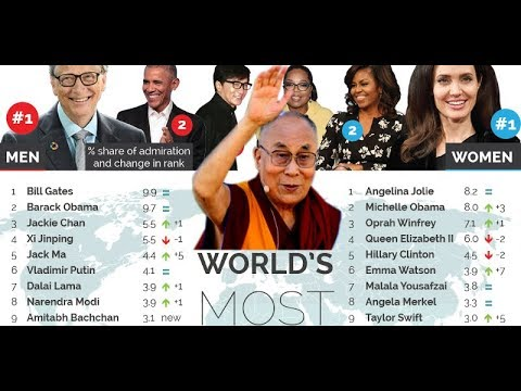 10 most admired people in the world 2019 yougov poll narendra modi dalai lama xi jinping