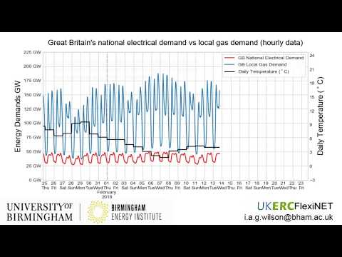 Comparison of Great Britain's Local Gas Demand and National Electrical Demand