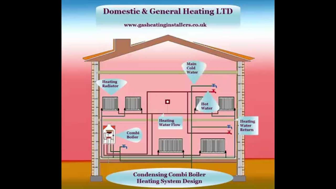 Condensing Combi Boiler Work Efficient Or Efficiently And