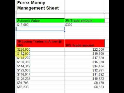 Split money managemnt forex
