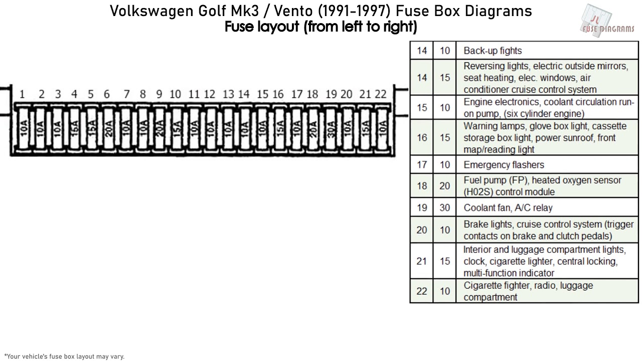 volkswagen golf iii / vento (1991-1997) fuse box diagrams - youtube  youtube