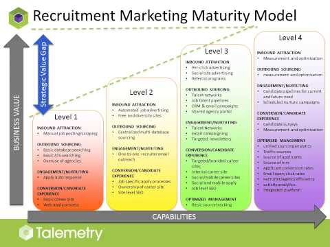 Modern Recruitment Marketing Strategies Webinar