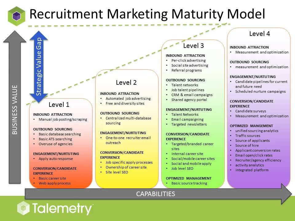 Modern Recruitment Marketing Strategies Webinar  Youtube