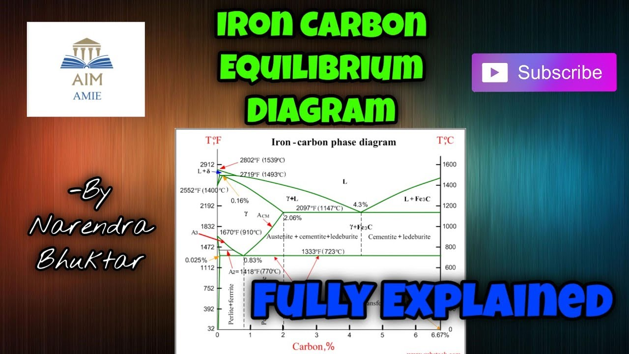 Iron carbon equilibrium diagram with explanation material science iron carbon equilibrium diagram with explanation material science aim amie pooptronica Gallery