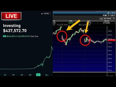 JEROME POWELL LIVE  – Live Trading, Day Trading, Option Trading LIVE,  Stock News & Stocks To Trade!