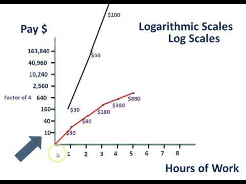 Logarithmic and Semi-Logarithmic Scale - (Geography)