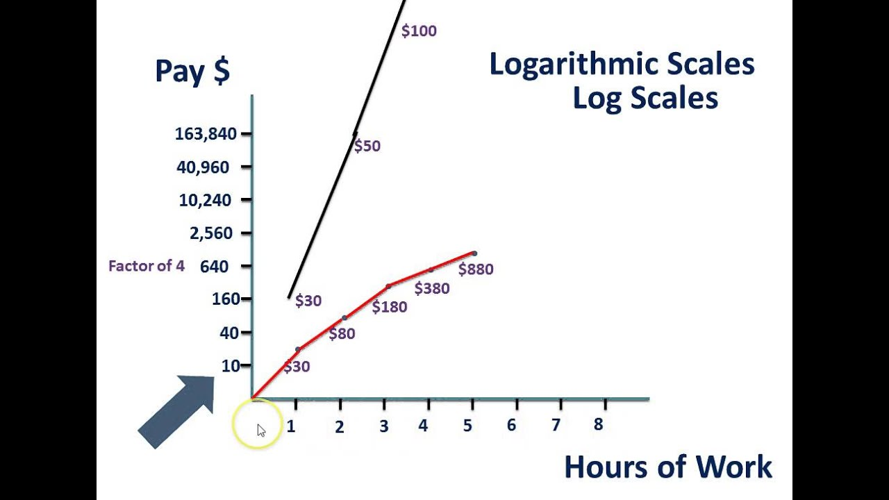 Logarithmic and Semi-Logarithmic Scale - (Geography) - YouTube