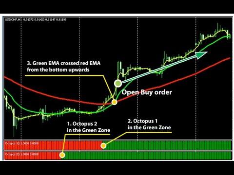 Prekybos strategija. Fibonači prekybos strategija paprastai ir suprantamai