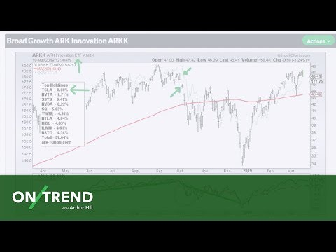 On Trend: Find Track and Analyze Growth Stocks 041619