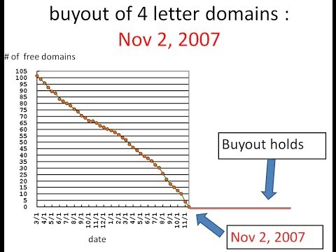 Supply & Demand: Short Domain Names Investment Case Study Nov 2 2007 Buyout