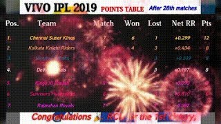 IPL 2019 points table [After 28th matches] | Most runs | Most wickets | Match schedule & Highlights